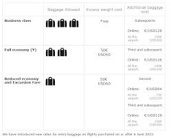 18 united baggage allowance domestic korean air reservation