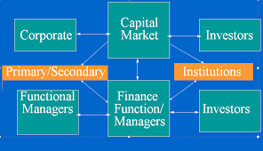 functional managers role of finance manager fm fm a goal keeper executive management