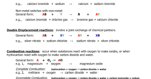 chem11 types of reactions note and worksheet answers