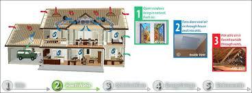 quiet cool attic fan quietcool whole house fans how it works quiet cool house fan reviews