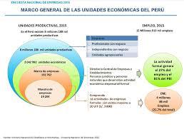 directorio comercial de empresas y negocios en mxico inei estos son los cuatro problemas que limitan el crecimiento de