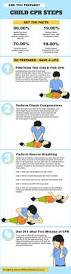 Kids Emergency Room by Learning How To Perform Cpr On Your Child Is Extremely Important