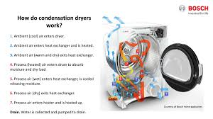 How To Clean A Clothes Dryer Everything You Need To Know About Ventless Dryers In 2017