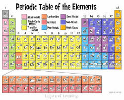 why is the periodic table called periodic printable periodic tables pdf periodic table and chemistry