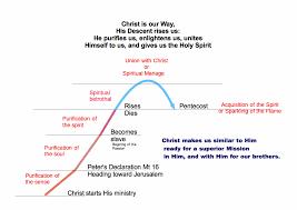 spirituality 33 the spiritual journey 7 11