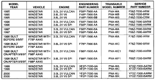 ford f150 transmission identification codes ford ax4s transmission problem