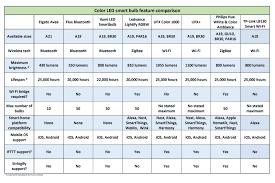 Best Price On Led Light Bulbs by Best Smart Light Bulbs Color