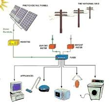 the 25 best solar power inverter ideas on pinterest electrical