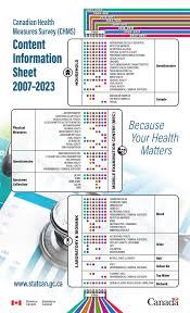 health measures survey chms u2013 content information sheet 2007 2023