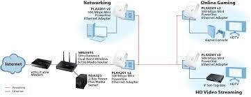 pla4201 v2 500 mbps mini powerline ethernet adapter zyxel