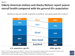 the role of medicare and the indian health service for american