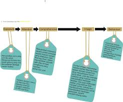 cara membuat struktur organisasi yang menarik public service communication kelompok psc kamis happy arini