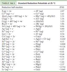Ap Chem Reference Table Solved Use The Standard Reduction Potentials In Table 18 1 To