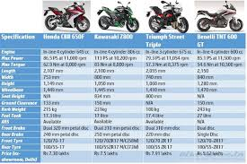 cbr bike on road price cbr 650f vs z800 vs tnt 600gt vs street triple price u0026 spec