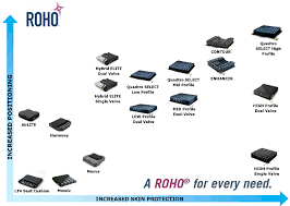 roho cushions pressure care cushions patient handling