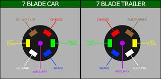 7 pin trailer plug wiring diagram canada periodic u0026 diagrams science