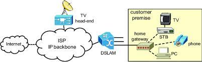 Image of iptv multicast