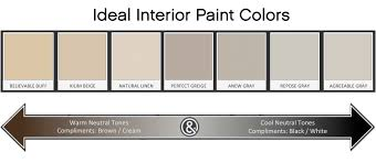 ideal paint colors for selling your home north metro atlanta