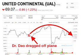 United Airline Stock Wall Street Isn U0027t Punishing United For Dragging Passenger David