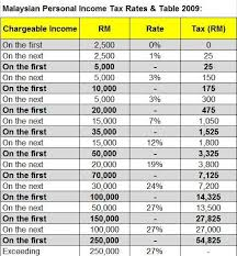 tax rate table 2017 income tax relief income tax relief lhdn