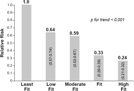 cardiorespiratory fitness and reclassification of risk for