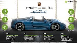porsche car 918 porsche 918 spyder u2013 pure energy