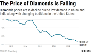 What Is Map Pricing Price Of Gold Climbs While Diamond Sales Look Dull Fortune