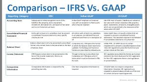 prepare balance sheets and profit u0026 loss a c in ifrs format
