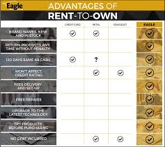 eagle rental purchase rent to own furniture appliances
