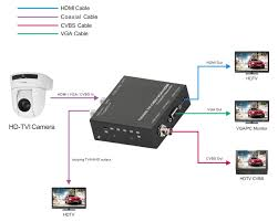 tvi ahd to hdmi converter with 1xlooping tvi ahd output
