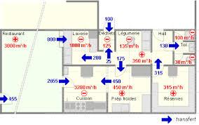 plan cuisine restaurant normes exemple plan de cuisine cuisine centrale montpellier 3 schema