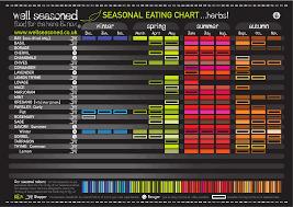 seasonality charts well seasoned