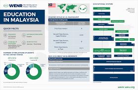 education in malaysia wenr