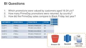 last years amazon black friday deep dive on amazon dynamodb