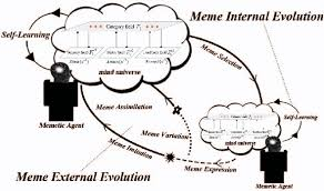 Meme Figures - creating human like non player game characters using a memetic multi