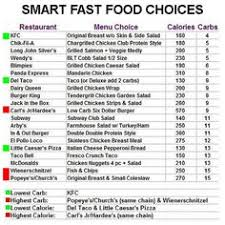 low carb induction food chart paleo pinterest food charts