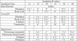 Insulation R Value For Basement Walls by Insulation R Value Int U0027l Association Of Certified Home