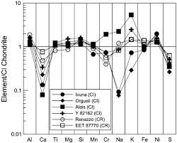 si e auto 0 1 2 normalized element abundance diagram normalized to bulk ci and si