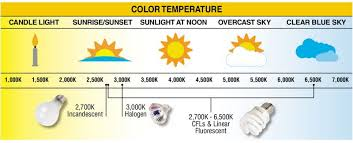 light bulb kelvin scale color temperature kelvins of light bulb types house design