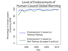 how to write a peer review paper skeptical science study finds 97 consensus on human caused global consensus over time