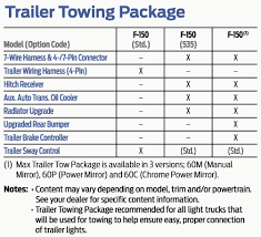 trailer tow package vs max trailer tow package