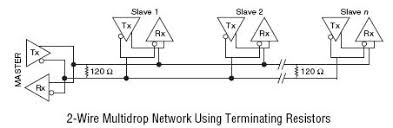 pins used for 2 and 4 wire transmission with rs 485 national