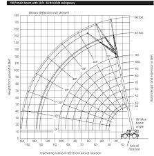 tadano 50t crane load chart the best crane 2017