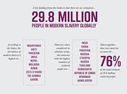 Human Trafficking Estimates by More Than 29 Million Enslaved Says S Global