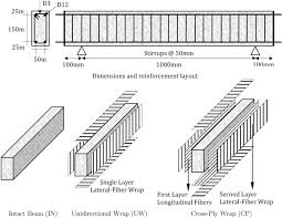 effects of cfrp retrofit on impact response of shear deficient