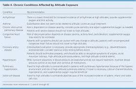 Affect Vs Effect Worksheet Altitude Illness Risk Factors Prevention Presentation And