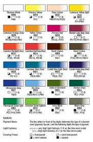 What Do Colors Represent Manufacturers Color Charts For Water Soluble Oils