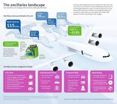 amadeus let u0027s shape the future of travel