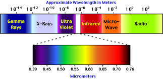 Visible Light Spectrum Wavelength 6 F The Nature Of Radiation