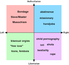 Fallout Kink Meme - sexual kink political compass badphilosophy